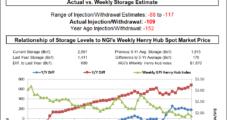 Traders Scratching Their Heads Following Plump EIA Stats