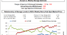 Bullish EIA Storage Figure Sparks Rally for Natural Gas Futures