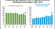 NatGas Plants Used More of Their Capacity Than Coal in 2015, Says EIA