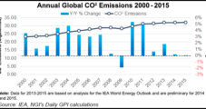 U.S. Carbon Emissions Decline 2% as NatGas Use Expands, Says IEA