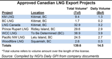 Four New LNG Export Approvals Brings Canadian Total to 14.5 Bcf/d