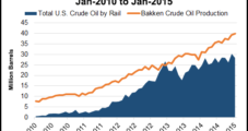 EIA Trainspotting Crude-by-Rail, Publishing Data Monthly