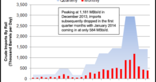Oil Rail Shipments to California Doubled in 1Q2014