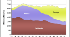 Barges Delivering More Bakken Crude to California Than Rail, Says State