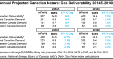 Associated Natural Gas Growth Arrests Canada's Declining Supplies, Says NEB