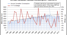 Many Uncertainties In Demand Outlook for Canadian Gas