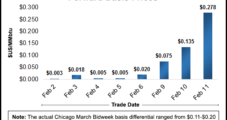 Frigid Cold Boosts Northeast, Midwest Natural Gas Forwards Basis