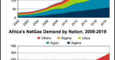 U.S. 'Beyond the Golden Age' for Natural Gas, with China Coming on Strong