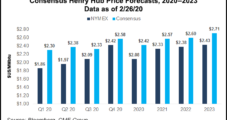 Analysts Slash 2020 Natural Gas Price Forecast; More Cuts Said Needed as Coronavirus Hits Crude
