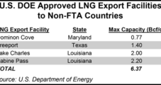 DOE Bent Rules In Latest Export OK, LNG Advocate Says