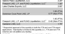 DOE OKs Cameron LNG Exports, It's Sixth Non-FTA Approval
