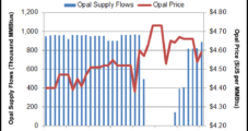 Opal Capacity Back to 1.1 Bcf/d