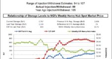 Natural Gas Bulls Note Tepid Response to EIA Storage Data