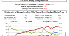 EIA Reports Low-Ball Storage Draw; Reaction Muted as NatGas Futures Already Much Lower