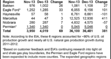 EIA Pegs Marcellus Gas Production at Nearly 13 Bcf/d in December