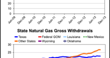 EIA: 'Other States' Stumbled, But U.S. NatGas Production Climbed in September