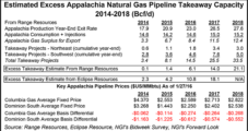 Marcellus/Henry Hub Spread Narrows as NatGas Pipeline Capacity Expands, EIA Says