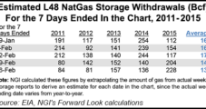 Storage, Supportive Weather Outlooks Lift March NatGas Forward Prices