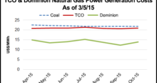 Winter Waning, But Lingering Cold Propped Up Northeast Natural Gas Forwards Values Last Week