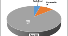 Goodrich Sells Some Eagle Ford, Retains Some For Better Times