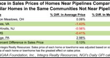 New INGAA-Backed Study Finds No Impact on Property Values From Pipelines