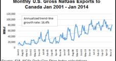 Canadian Producers Beating Back U.S. Imports