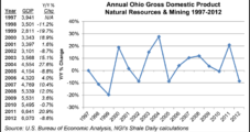 Utica Benefiting Ohio Economy; Much Depends on NGLs, Study Says