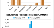 Big Seven Plays' Gas, Oil Output Still Surging, EIA Says