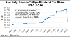 ConocoPhillips' Rare Dividend Cut Confirms Commodity Prices Bad, Could Linger