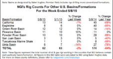Rig Declines Moderate, Particularly in Eagle Ford, Permian