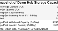 'Different' Storage Primed For Resurgence, Natural Gas Buyers Say