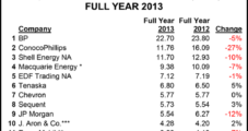 Largest NatGas Marketers Lead Trading Decline in 4Q and Full Year 2013
