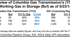 Columbia Pipeline Storage Continues at Low Levels
