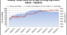 Texas Production Grows with Half of Country's Land Rigs
