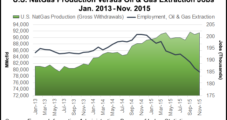 Recent Employment Data Points to Impact of Oil/Gas Downturn