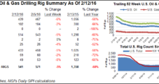 U.S. Cuts Another 30 Rigs; About 400 to Be Bottom, Analysts Say