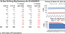 U.S. NatGas Rigs Hold Steady in Final 2015 Tally