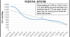 U.S. Land Rig Count May Breach 400 by Mid-Year, Says TPH