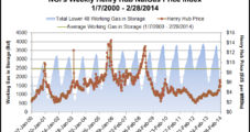 End-of-March NatGas Inventory to Fall Below 1 Tcf, EIA Predicts
