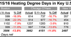 NatGas Forwards Sink Further; Infrastructure Changes Offer Support to Some Markets
