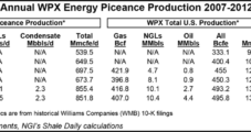 'Now's the Time' to Accelerate Natural Gas Production, Says WPX Chief