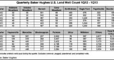 U.S. Rig Count in 2013 to Decline 8%, Well Count Down 4%, Says Baker