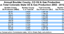Colorado County Extends Drilling Permit Moratorium