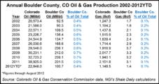 Longmont, CO Passes Ballot Measure to Ban Fracking