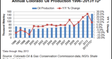 Colorado on Record Oil Output Pace