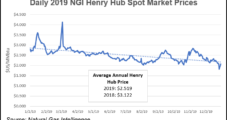 LNG's Wintry Price Plunge Boosts Possibility of U.S. Terminal Shut-Ins Later in Year