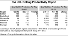 EIA Launches Drilling Productivity Report