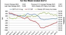 West, Rockies Down Hard; Analysts Mulling Seasonal Futures Low