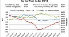 Weak Northeast and East Spark Broad Cash Decline; Futures Advance