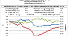 Physical, Futures, Waltz Lower as Storage Builds, Karen Threatens